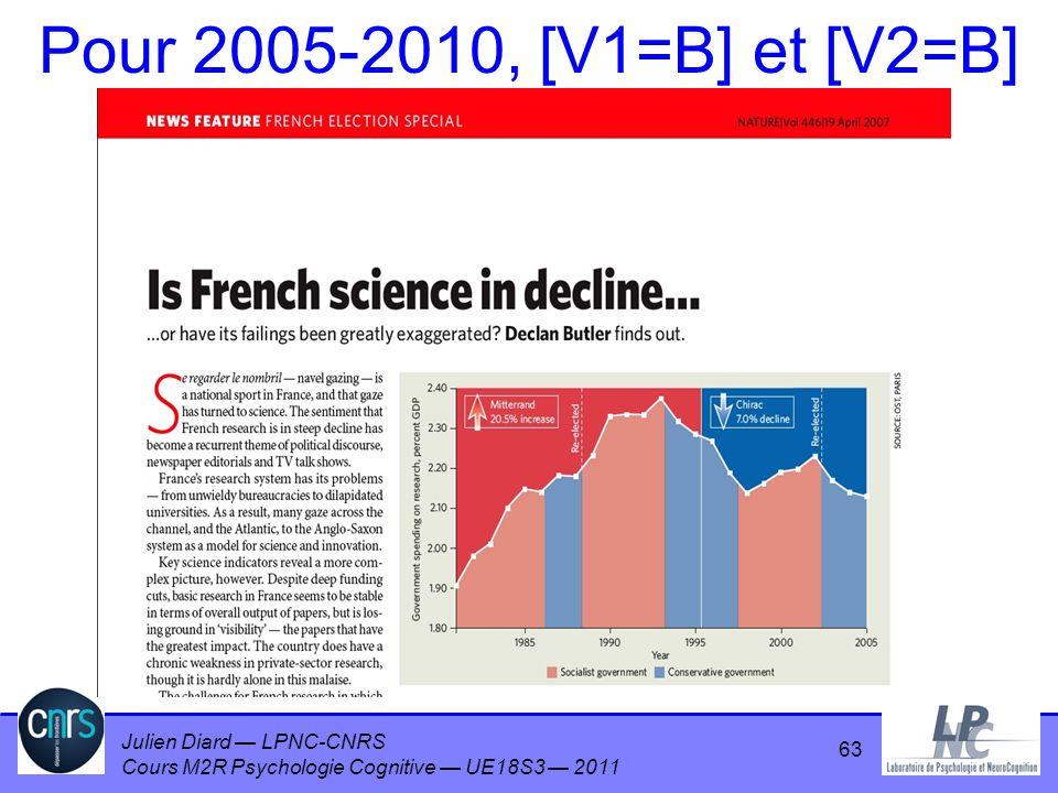 Pour 2005-2010, [V1=B] et [V2=B] 63